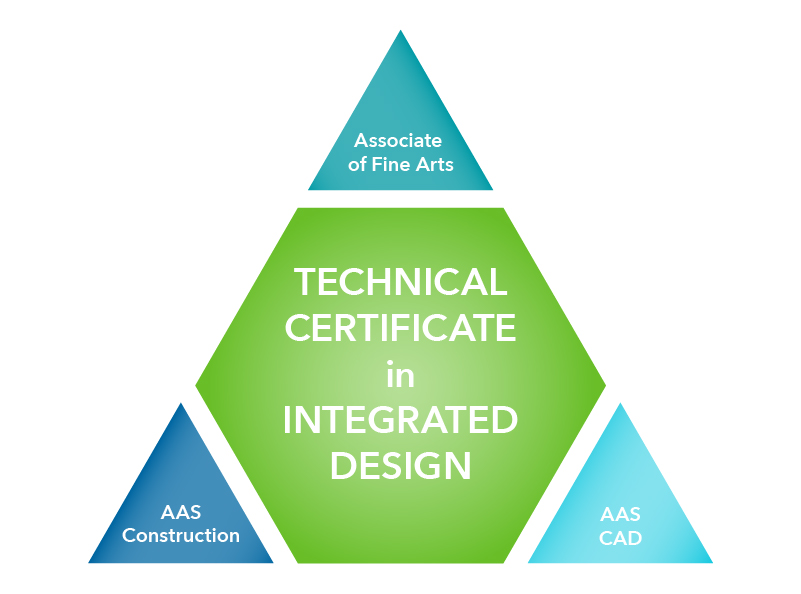 integrated design program